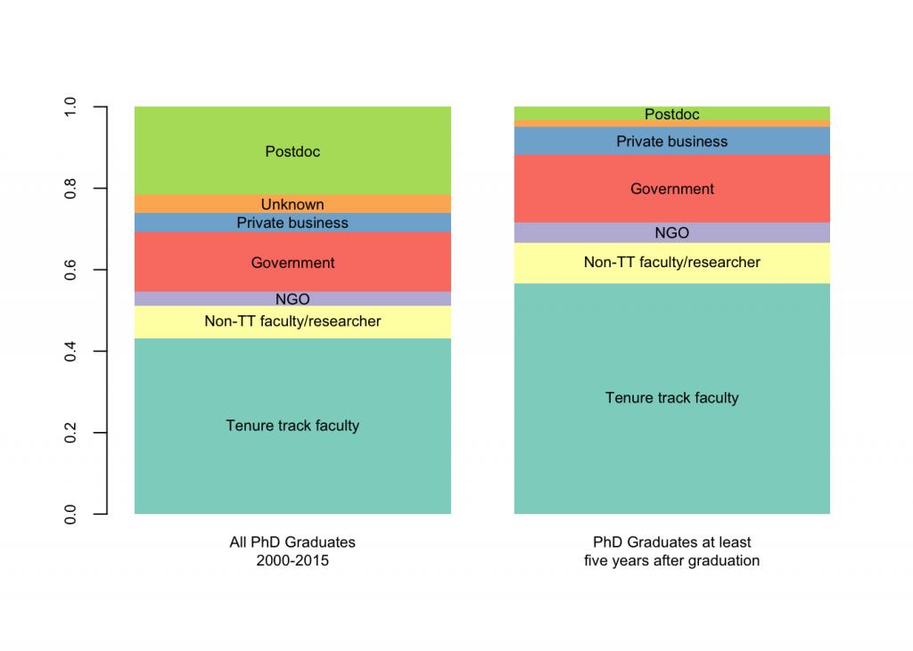 GraduateOutcomes2015